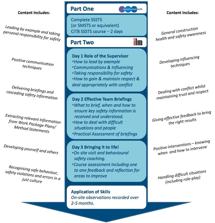 supervisor skills programme 1